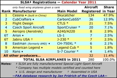 Cessna takes commanding lead in LSA market