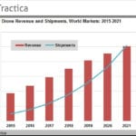 Consumer drone sales predicted to increase tenfold by 2021