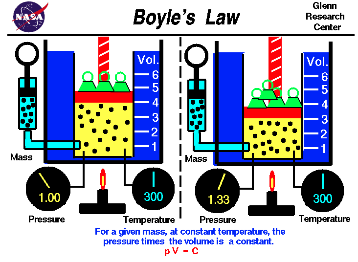 Boyle's Law NASA