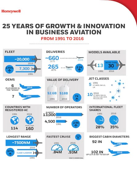 Aviation Outlook 25 Infographic